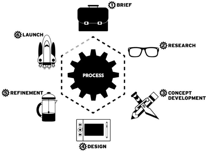 My Process Illustration